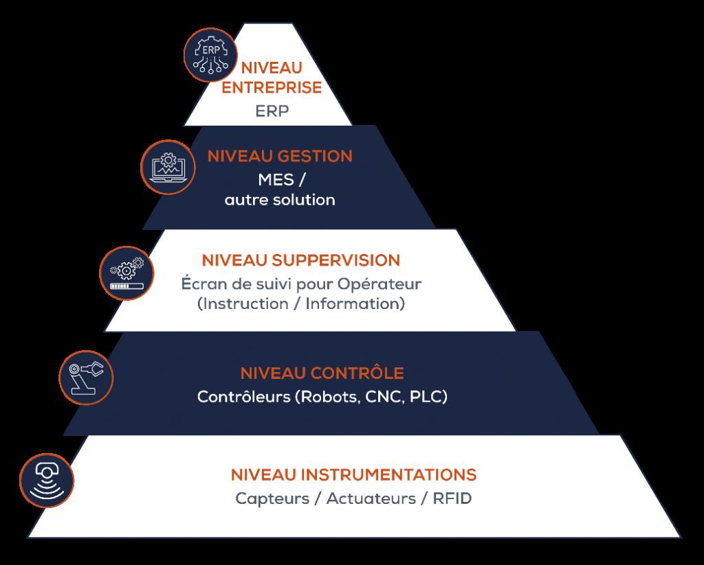 Pyramide de l'architecture des logiciels